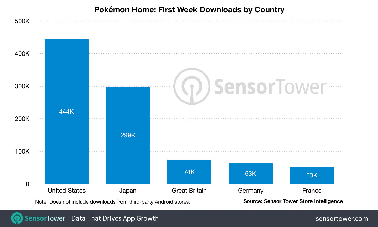 Pokemon Home Downloads Sensor Tower