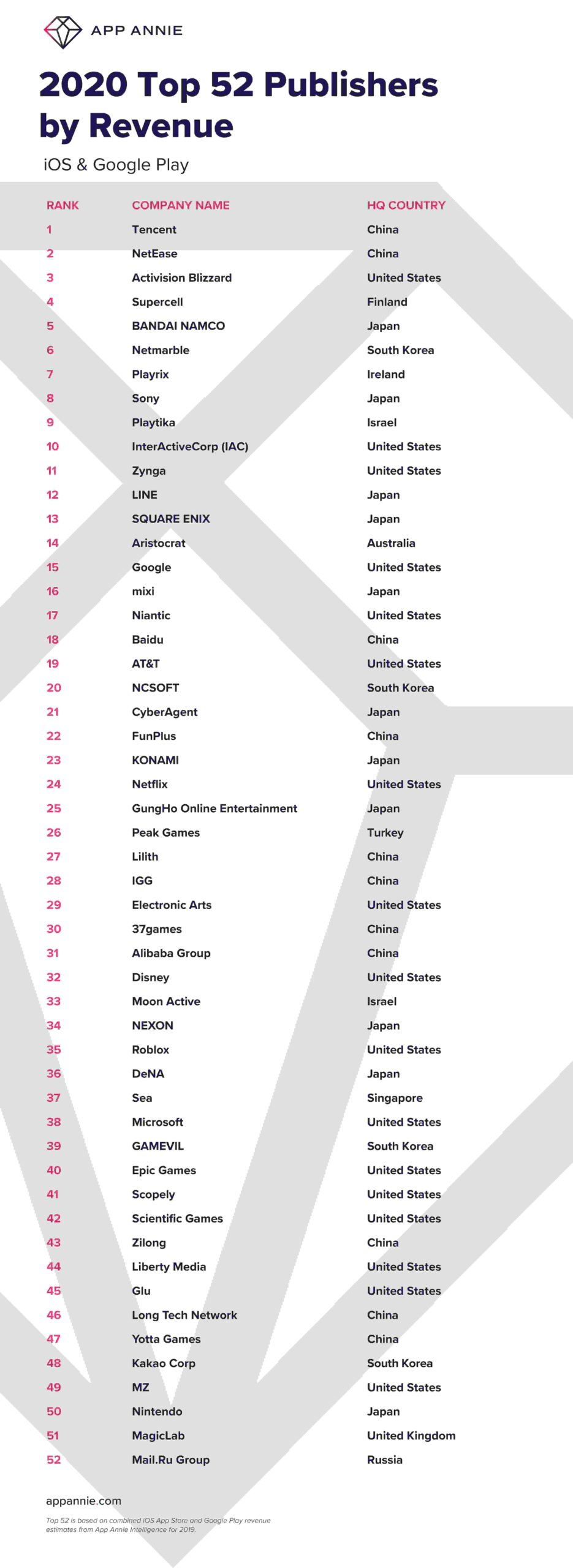 China App Annie top 52 publishers