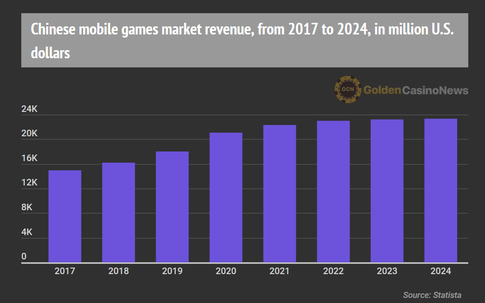mobile games revenue