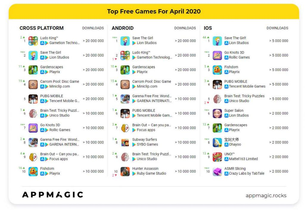 top free mobile games for April 2020