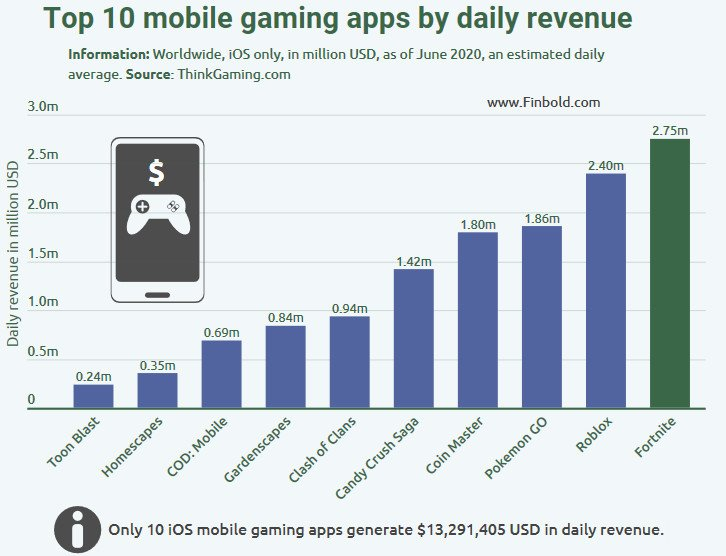 ios mobile games