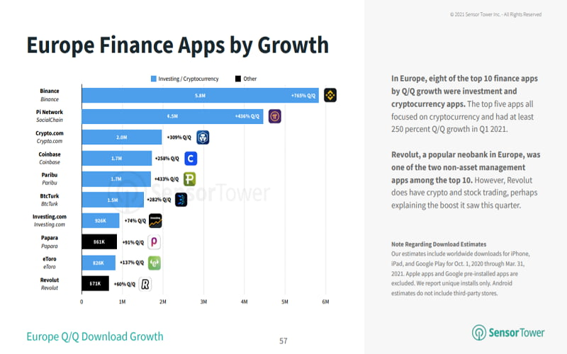 Q1 2021 Europe Finance Apps by Growth
