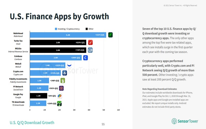 Q1 2021 US Finance Apps by Growth