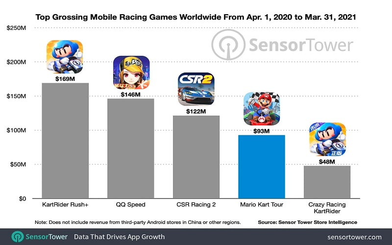 top-grossing-mobile-racing-games-worldwide-april-2020-march-2021