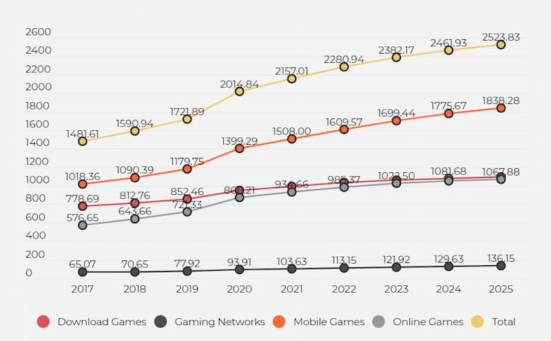 digital video games market