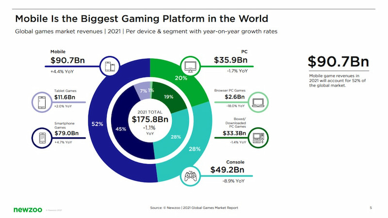 The biggest gaming platform in the world is the mobile platform.