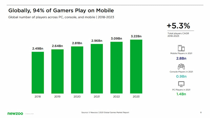 94% of all gamers in the world also play mobile games