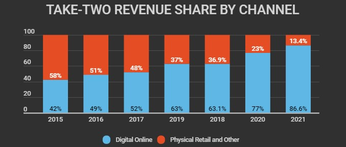 take-two revenue share by channel