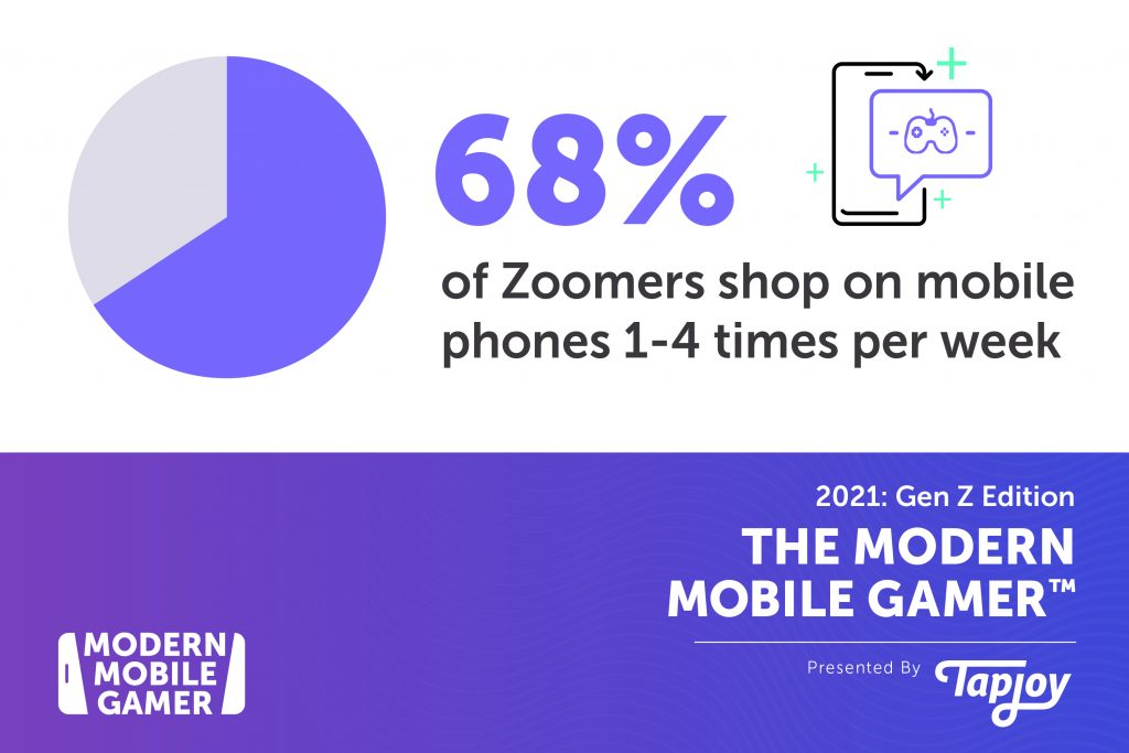 68% of Zoomers shop on mobile phones 1-4 times per week.