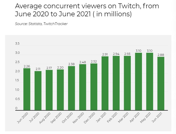 average concurrent viewers on twitch