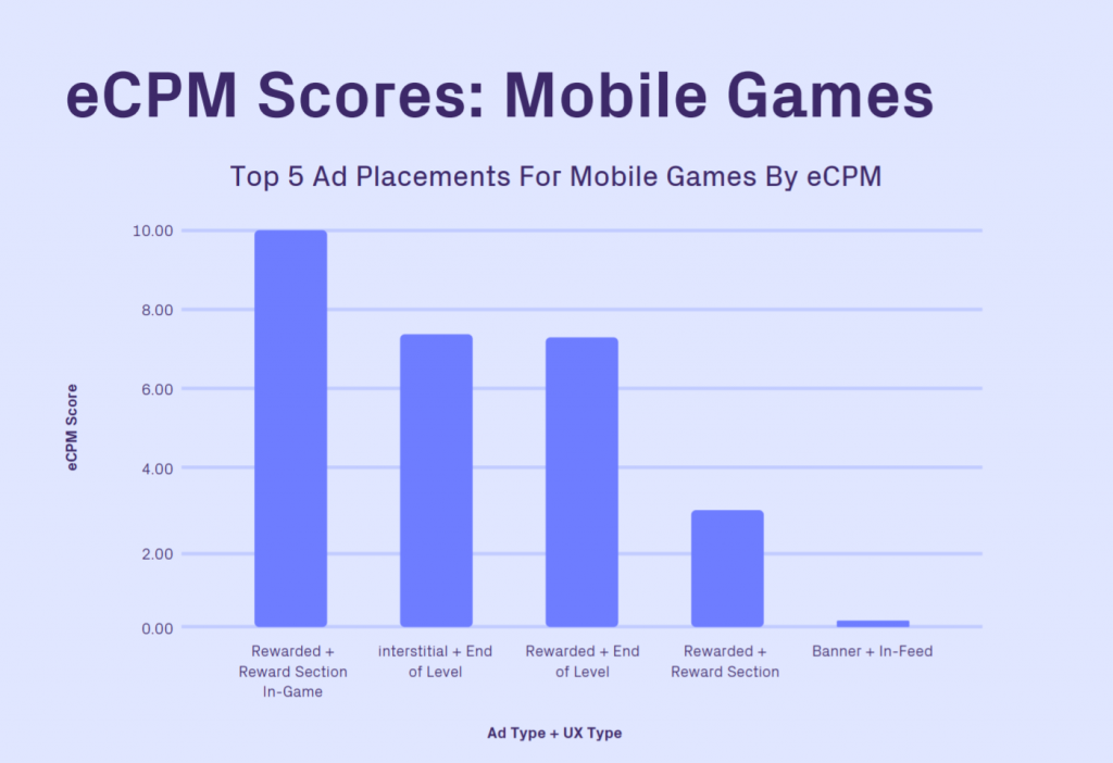 eCPM Scores for Mobile Games