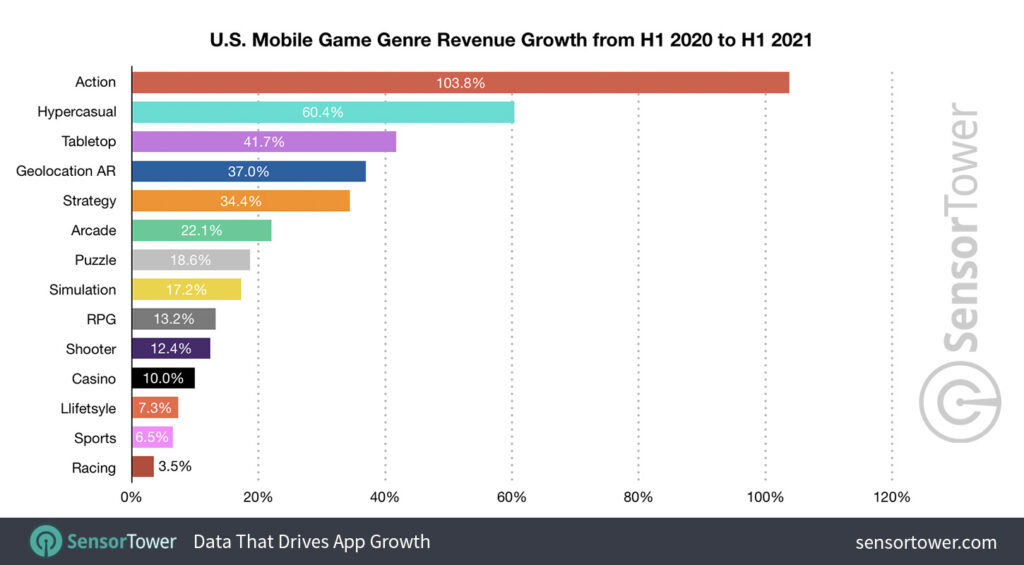 US Mobile Game Genre Revenue Growth (H1 2020 to H1 2021)