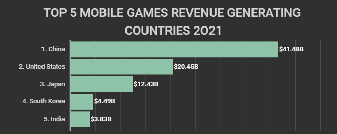 Top 5 mobile games revenue-generating countries 2021