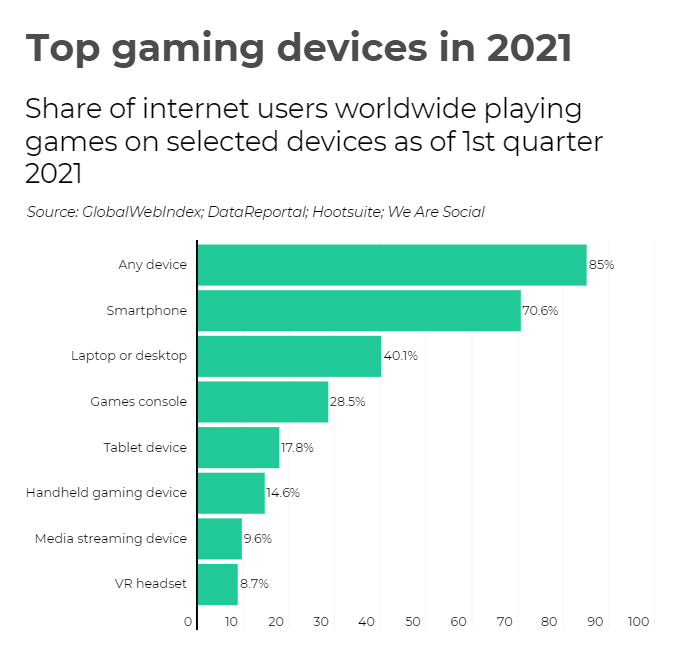 Top Gaming Devices in 2021