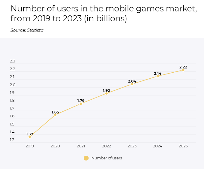 Number of users in the mobile games market