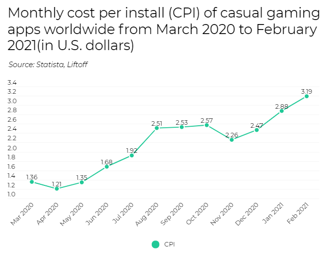 Monthly CPI of casual games
