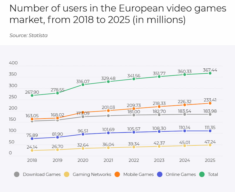Number of gamers in the European gaming market from 2018 to 2025 (in millions)