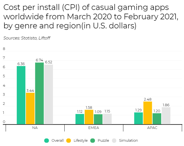 CPI of casual games