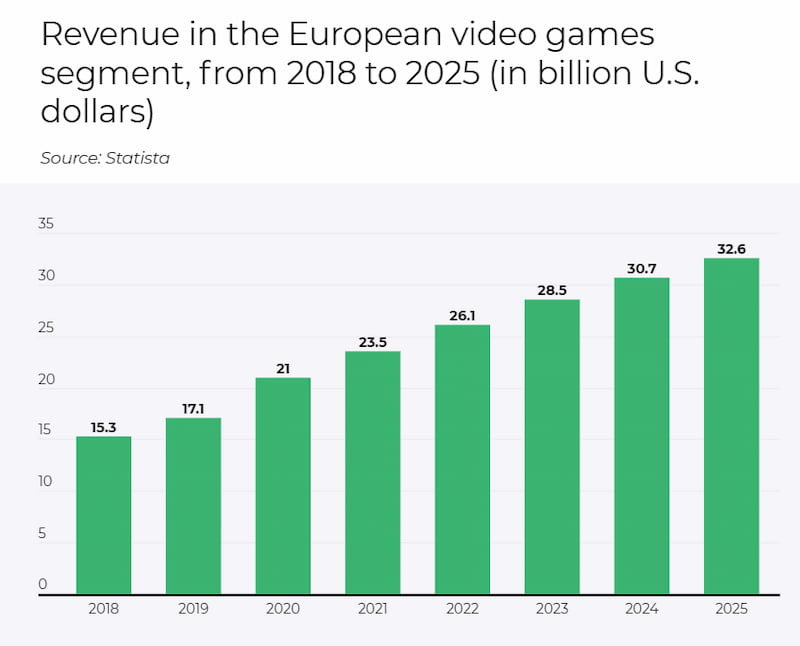 Revenue in the European video games segment from 2018 to 2025 (in billions of dollars)