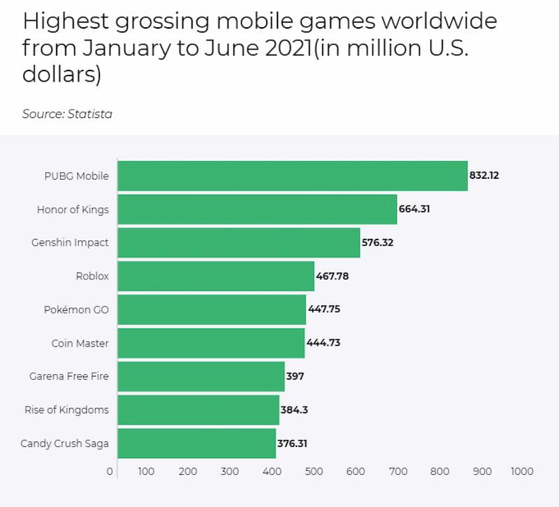 Highest grossing mobile games worldwide from January to June 2021