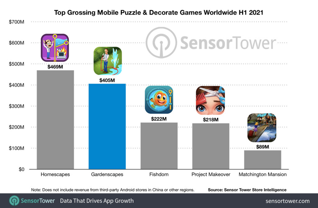 Top Grossing Mobile Puzzle & Decorate Games Worldwide (for the first half of 2021)