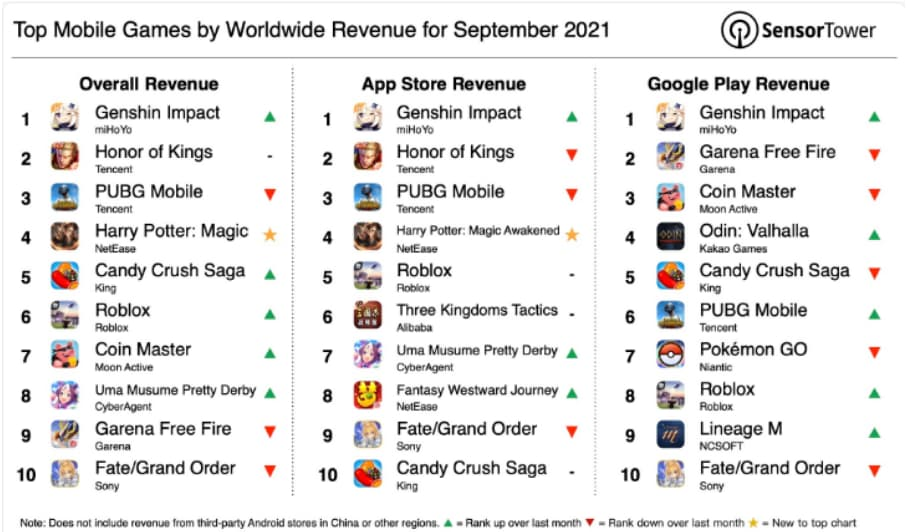 Top grossing mobile games list